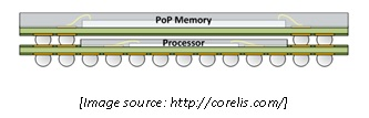 ARM Processor Applications, PoP Technology