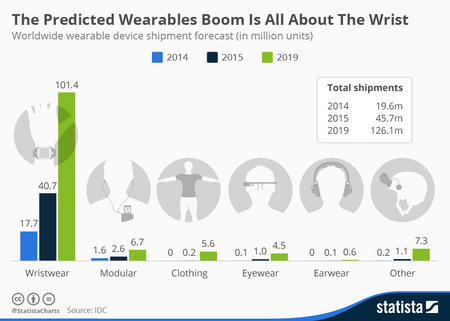 Wearable Electronics, Wearable Electronics Solutions