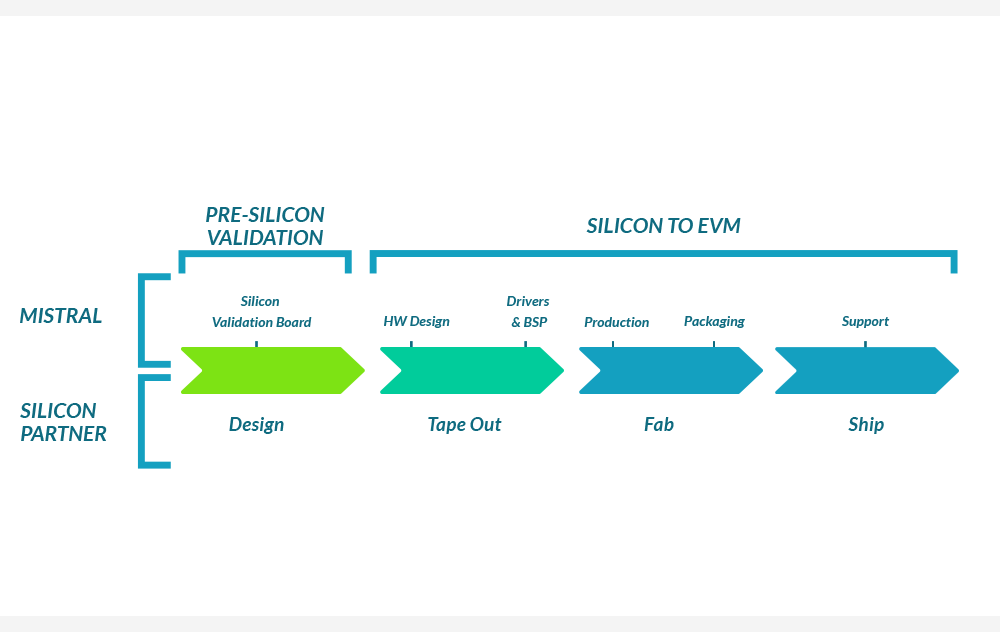 Software Development Platforms