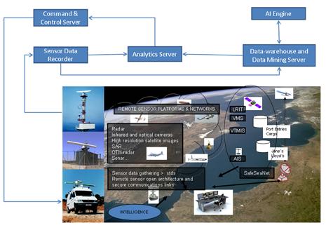 Artificial Intelligence in Analysing Surveillance Sensor
