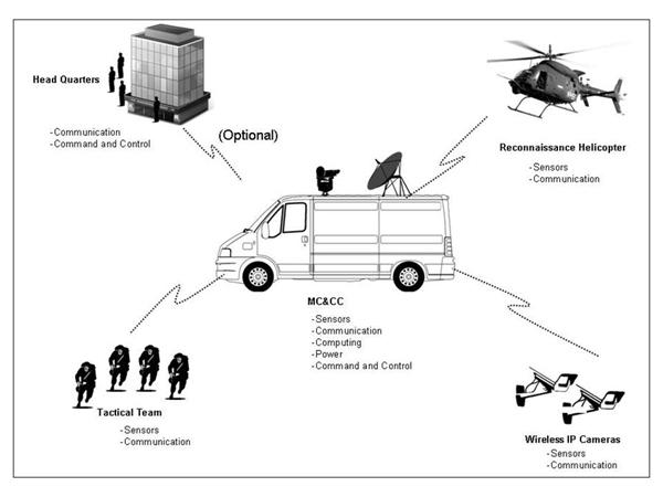 mobile command and control center  mc u0026cc  solution