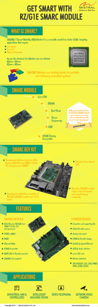 RZ/G1E SMARC Development Kit, RZ/G1E SMARC Module, SMARC Dev Kit, SMARC Development Kit