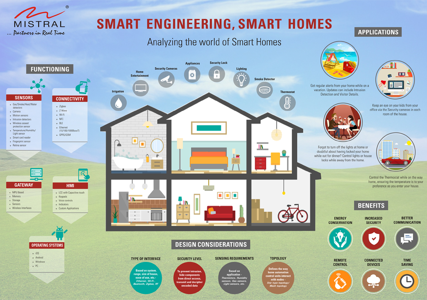 Infographic library mistral solutions for Building design website