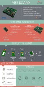 i.MX6 development platform, imx6 som, i.MX6 development board, I.MX6 system on module, Nano SoM