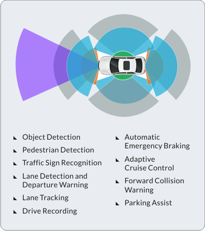 Mmwave Sensor