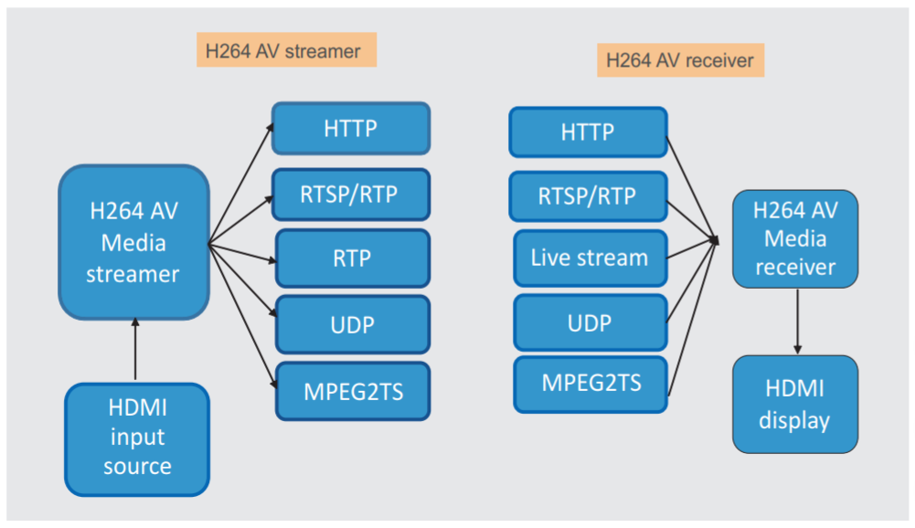 Multimedia Live Streamer, HD Video Streaming
