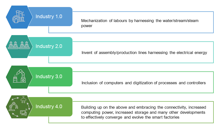 Industry 4.0 - Evolution
