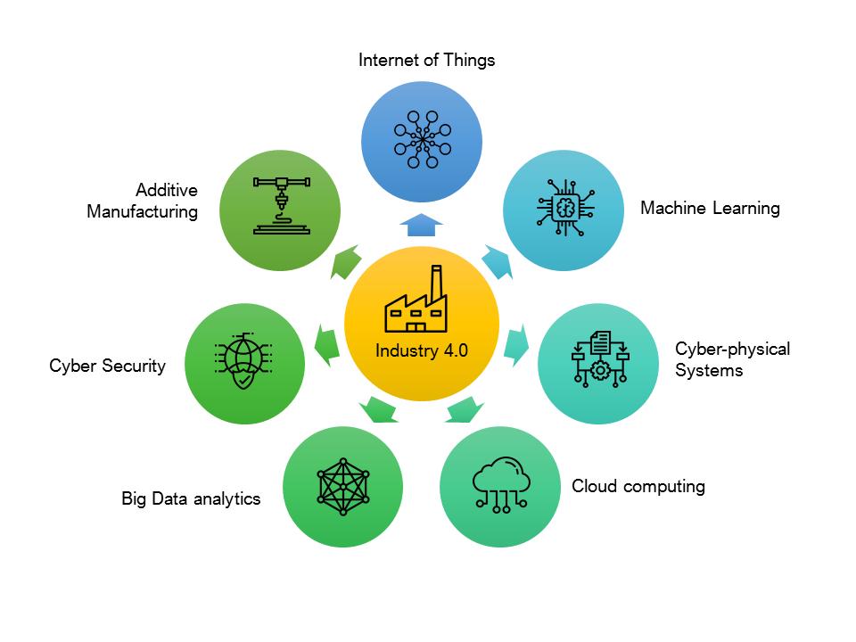 Industry 4.0 - Key Enablers