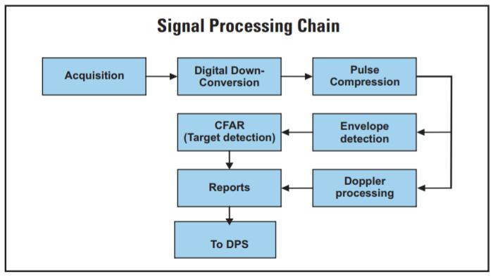 Digital Receiver System