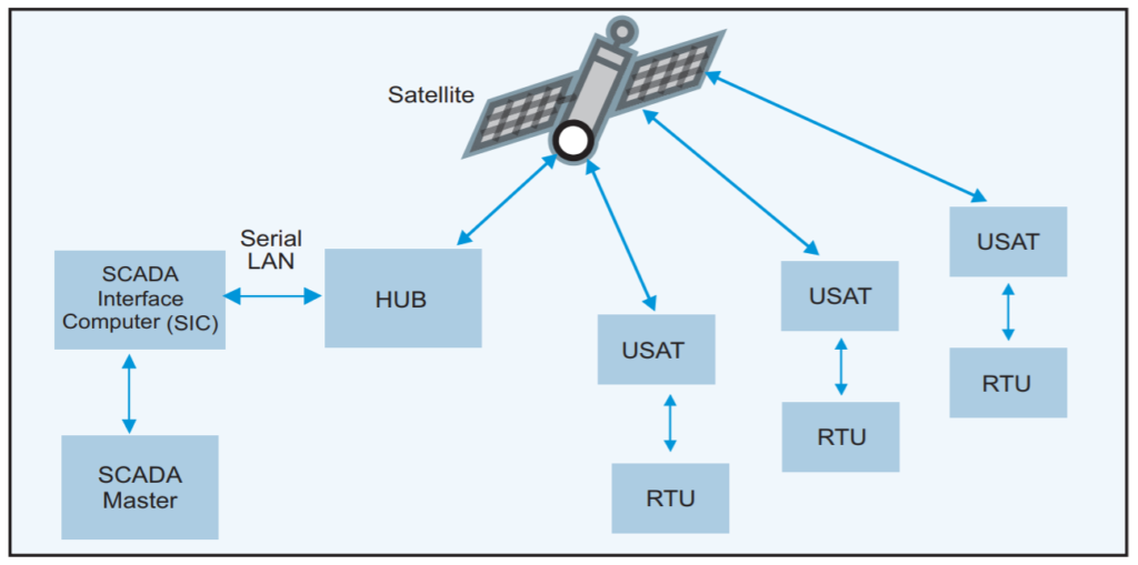 Satellite-based SCADA System