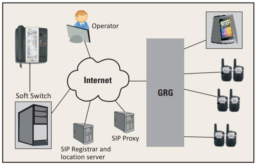 VoIP Radio Gateway
