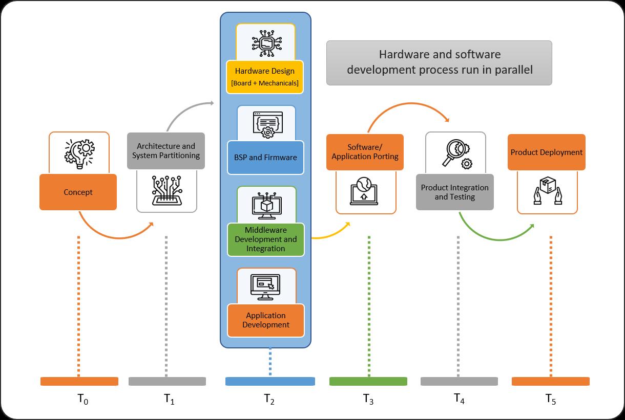 Development Platforms, Product Development Platforms