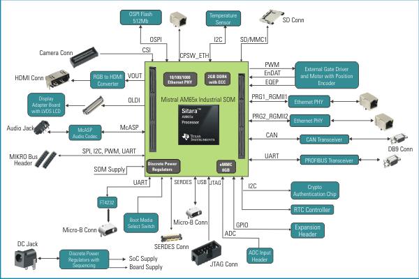AM65x Development Kit