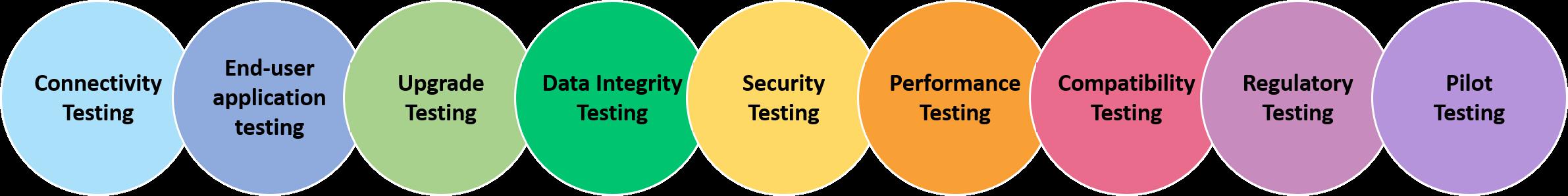IoT Testing Process, iot testing processes
