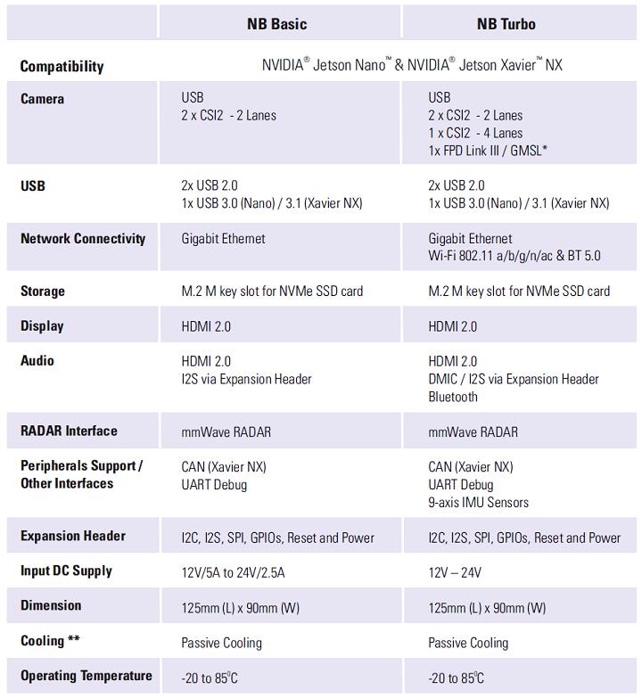 NVIDIA Neuron Board, NVIDIA Jetson Xavier NX, NVIDIA Jetson Nano, nvidia jetson nano developer kit, NVIDIA Nano carrier board