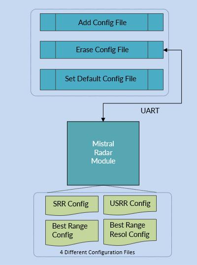 mmWave RADAR, millimeter wave radar, mmWave RADAR Technology, mmWave Technology, TI mmWave RADAR, mmWave RADAR Modules
