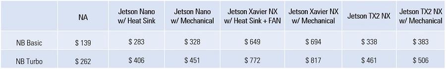 NVIDIA Jetson Nano, NVIDIA Jetson Xavier NX, NVIDIA Jetson TX2 NX NVIDIA Nano carrier board NVIDIA Neuron Board