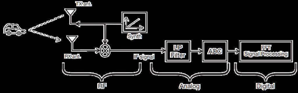mmWave Technology, mmWave RADAR