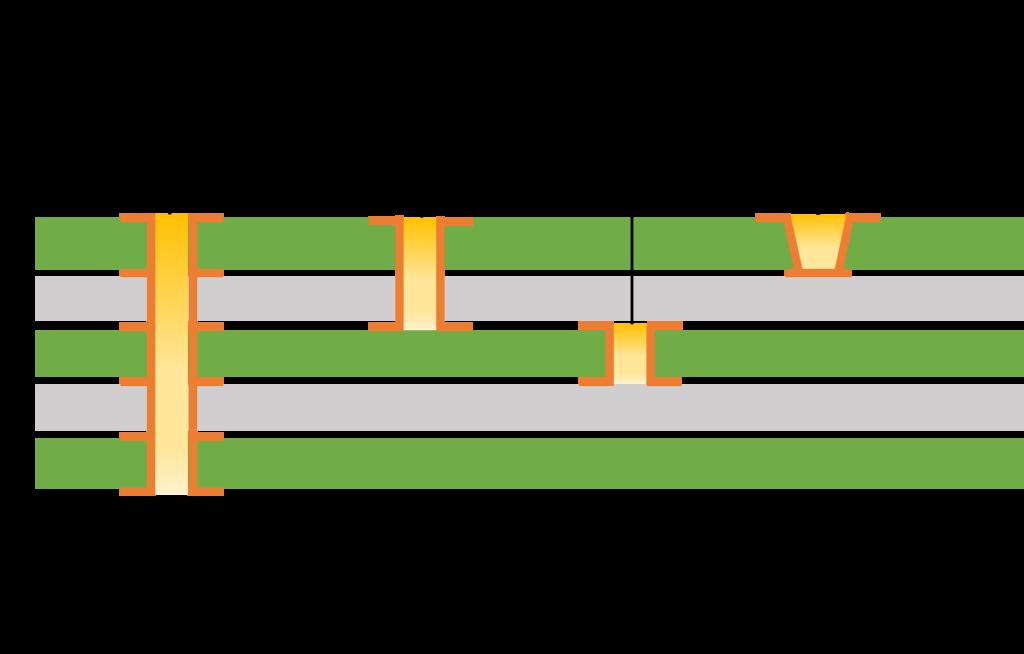 HDI PCB, HDI PCB Technology